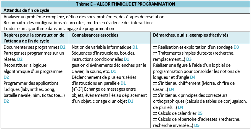 Algorithmique Cycle 4